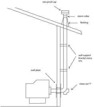 vertical pellet stove vent outside